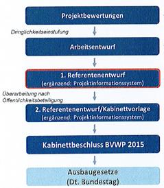 bvwp-phasen_m.oeffentlichkeitsbeteiligung