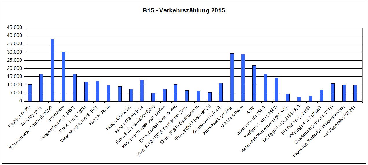 Verkehrszählung_2015